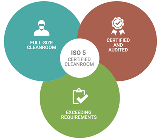 ISO 5 Certified CleanRoom | SalvageData Recovery
