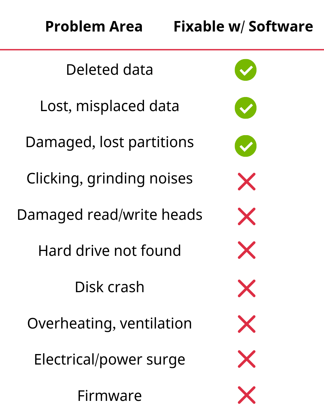 Common problems with hard drives, recovery software