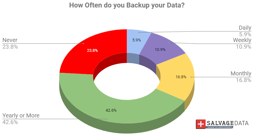 Graph depicting frequency of backed up data