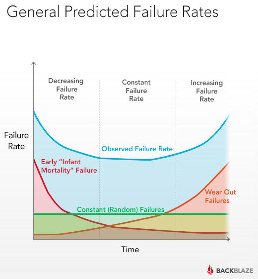 Graph of Hard Drive Failure Rates