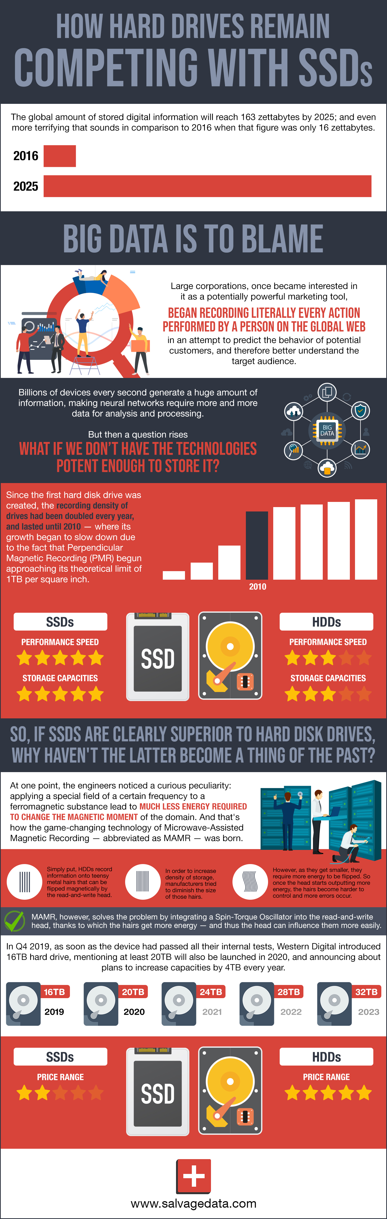 HDD vs SSD infographic - SALVAGEDATA