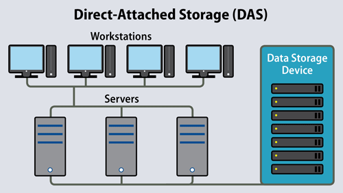 Direct Attached Storage