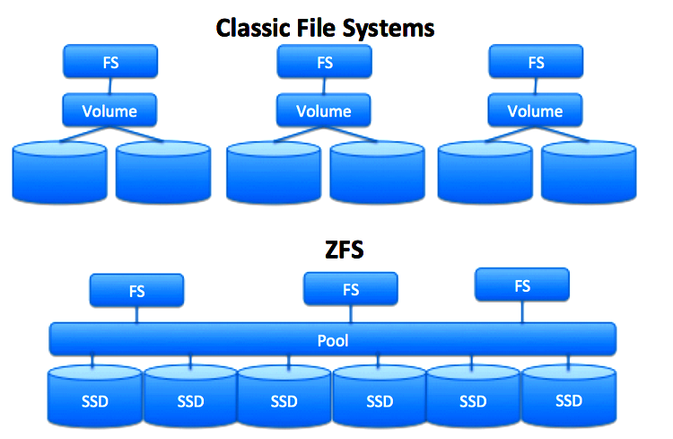 ZFS vs Classic System