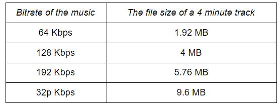 Estimate Music Weight
